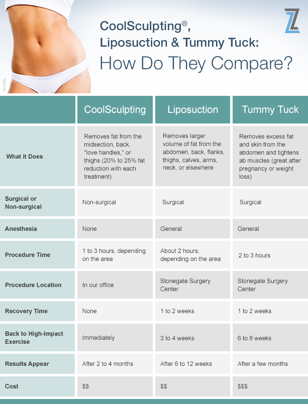 CoolSculpting® vs. Liposuction vs. Tummy Tuck